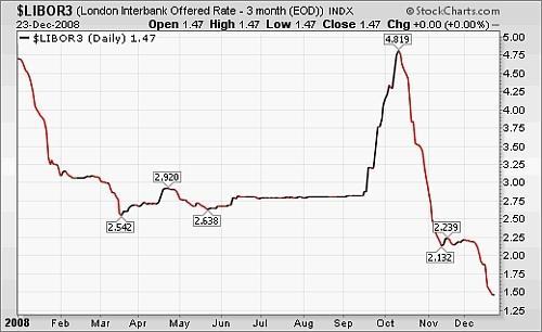 credit market, How the Credit Market Being Affected by Caronavirus, Lynx Financials, LLC, Lynx Financials, LLC